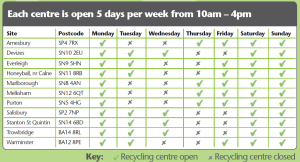 Recycling centre timetable